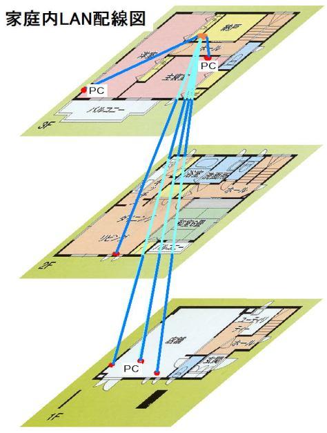 家庭内LAN配線図