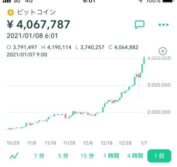 ビットコイン400万円