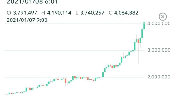 寝て起きるとビットコインが、400万円越えていた!