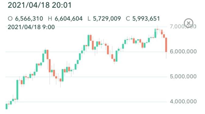 ビットコイン500万円台まで下がっていた!