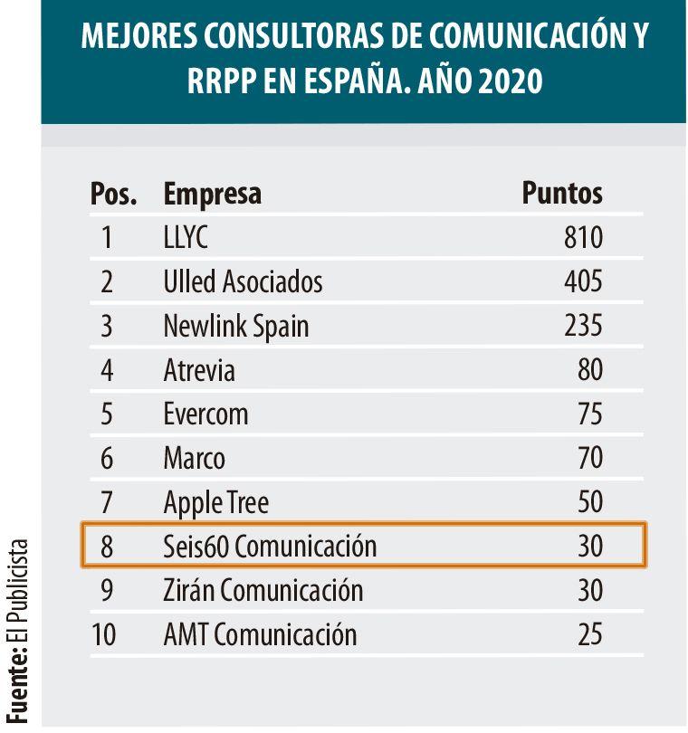 Ranking agencias de comunicación de El Publicista