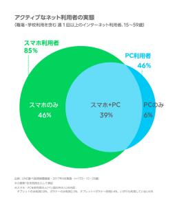 LINEによる調査でもPCのみはたったの6%