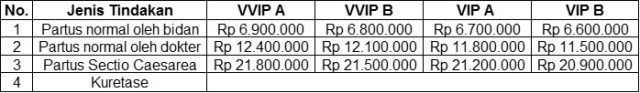 Biaya melahirkan di Rumah Sakit Al Islam Bandung