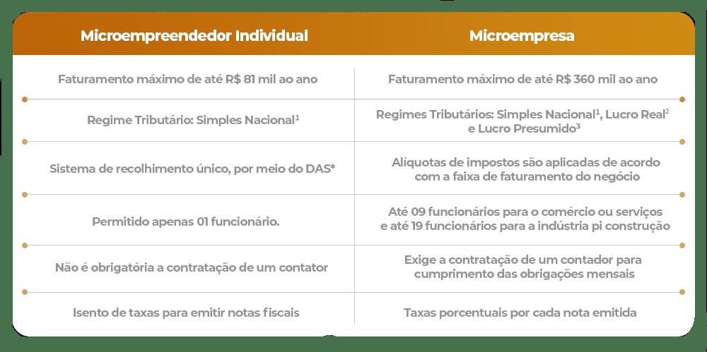 Microempreendedor