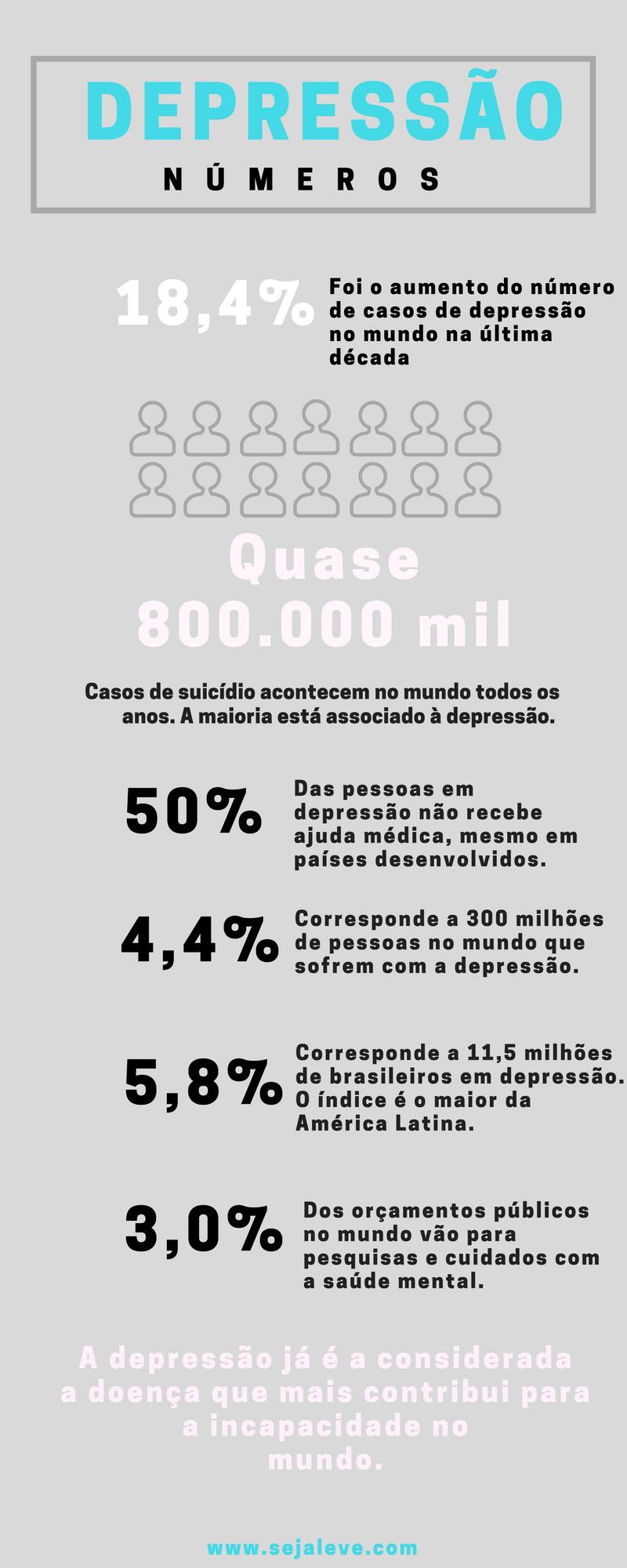 estatísticas-depressão-1 Pare um instante e leia esse relato sobre a depressão - ESCLARECEDOR