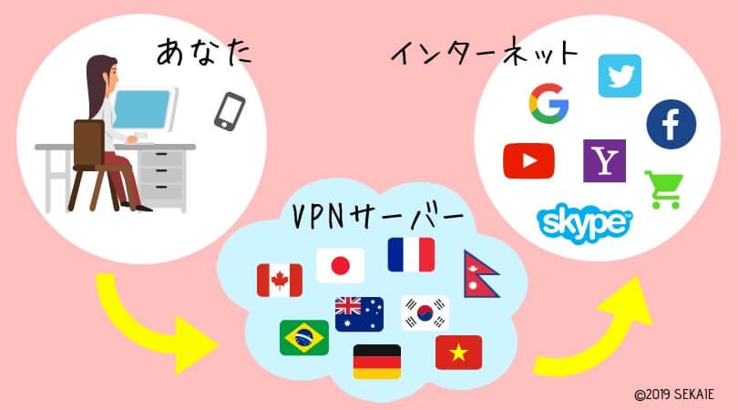 VPNのしくみ、VPNとは