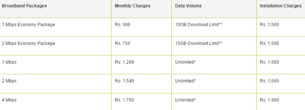 PTCL Broadband Packages 2017 Price