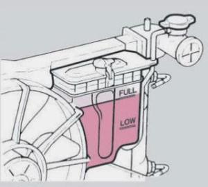 Cara Kerja Sistem Pendinginan Mobil 4