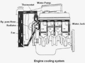 Cara Kerja Sistem Pendinginan Mobil 2