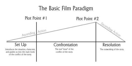 Znalezione obrazy dla zapytania film narrative
