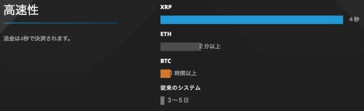 リップル(XRP)のスピード