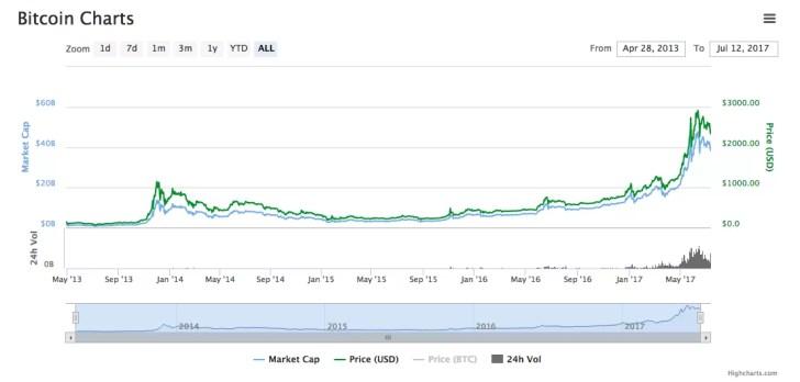 ビットコインのこれまでのチャート