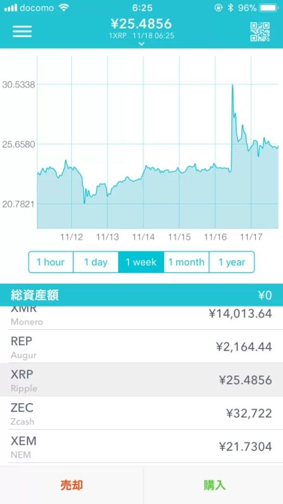 アメックスとの提携後のリップルのチャート