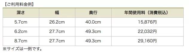 三菱UFJ銀行の貸金庫料金