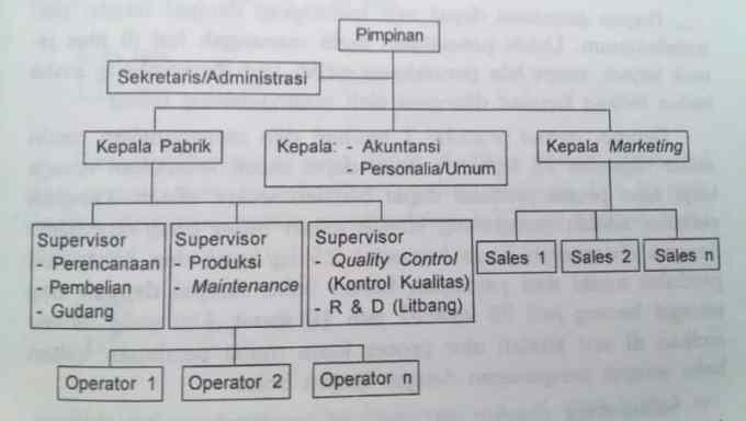 Manajemen pada usaha skala menengah