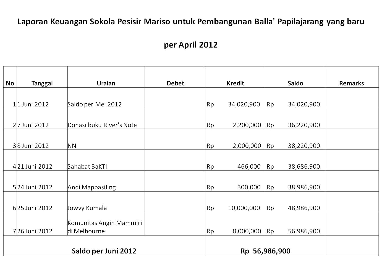 Laporan Keuangan April Mei Amp Juni