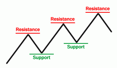 Support-Dan-Resistance