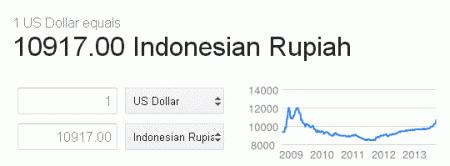 Dollar-Ekonomi-Indonesia-Saham