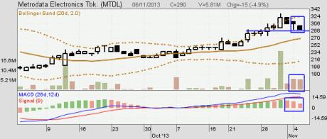 Menjual-Saham-Metrodata-MTDL