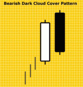 Pola Candlestick Bearish Dark Cloud Cover