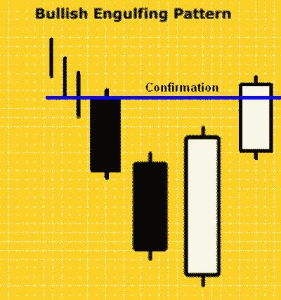 Konfirmasi Bullish Engulfing