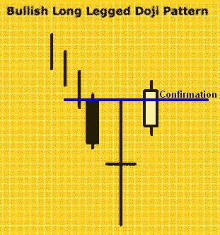 Konfirmasi Bullish Long Legged Doji