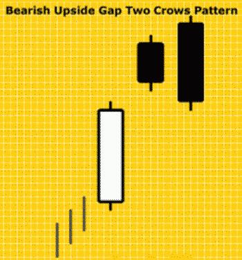 Pola Candlestick Bearish Upside Gap Two Crows