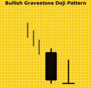 Pola Candlestick Bullish Gravestone Doji