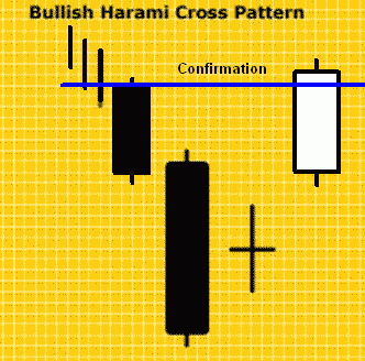 Konfirmasi Bullish Harami Cross