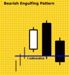 Konfirmasi Bearish Engulfing