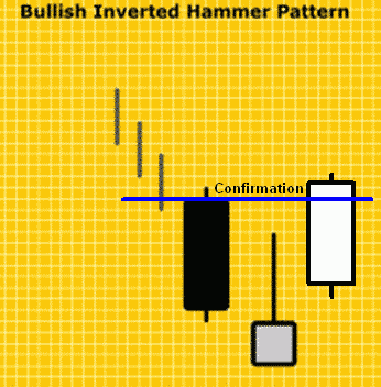 Konfirmasi Bullish Inverted Hammer