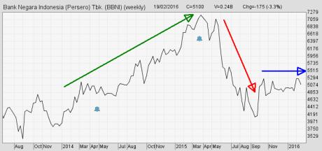 Line Chart Saham