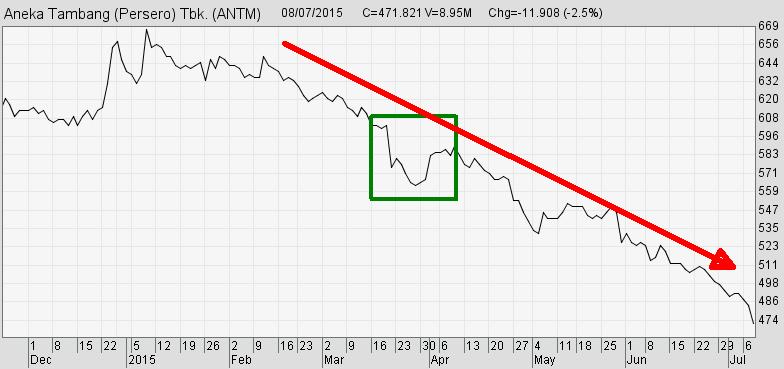 Cara Menggunakan Line Chart