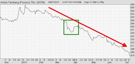 Chart Line (Grafik Garis) Jangka Panjang