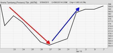 Line Chart (Grafik Garis) Jangka Pendek