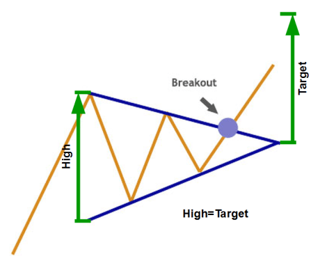Bullish Symmetric Triangle Chart Pattern