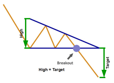 Descending Triangle Chart Pattern