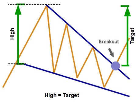 Falling Wedge Chart Pattern