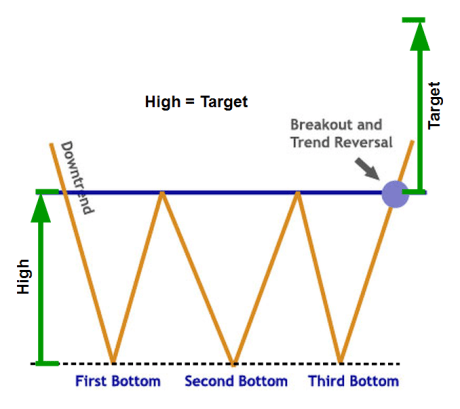 Triple Bottom Chart Pattern
