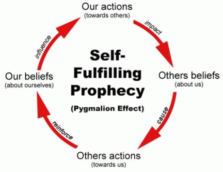 Self Fulfilling Prophecy dalam Trading