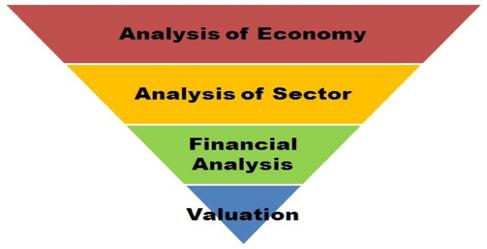 Analisa Fundamental (FA) Untuk Bertransaksi