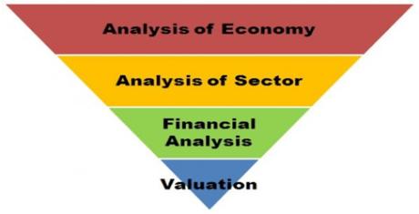 Analisa Fundamental (FA)