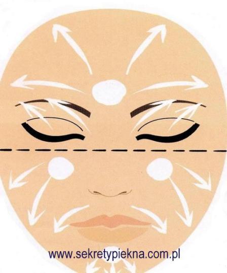 Podstawy makijażu dla początkujących