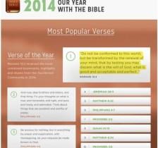 most-popular-verses