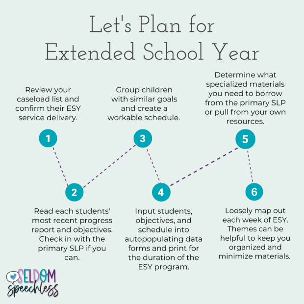 Image Description: Let's plan for Extended School Year 1. Review your caseload list and confirm their ESY service delivery. 2. Read each students' most recent progress report and objectives. Check-in with the primary SLP if you can. 3. Group children with similar goals and create a workable schedule.  4. Input students, objectives, and schedule into autopopulating data forms and print for the duration of the ESY program. 5. Determine what specialized materials you need to borrow from the primary SLP or pull from your own resources. 6. Loosely map out each week of ESY. Themes can be helpful to keep you organized and minimize materials.