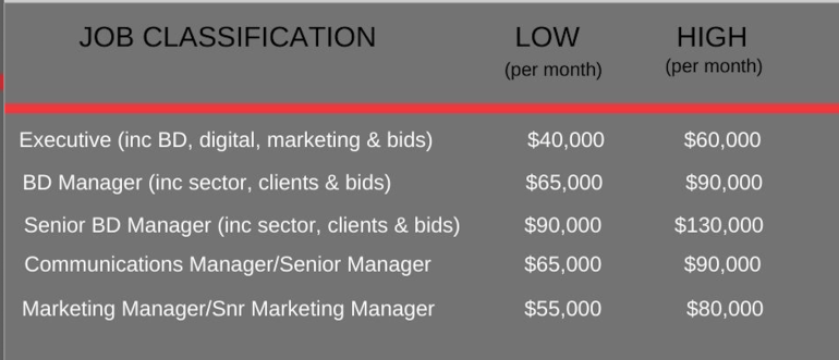 Seldon-Rosser-Salary-Benchmarks-2020-HK