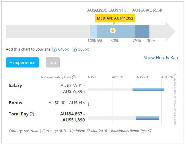 オーストラリアの介護士の平均年収