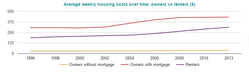 上がり続けている居住費のグラフ