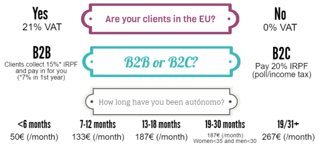 cost freelance spain taxes