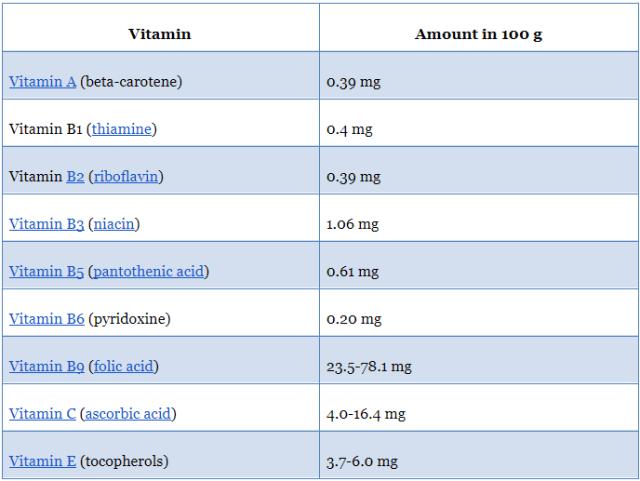Vitamins in Quinoa